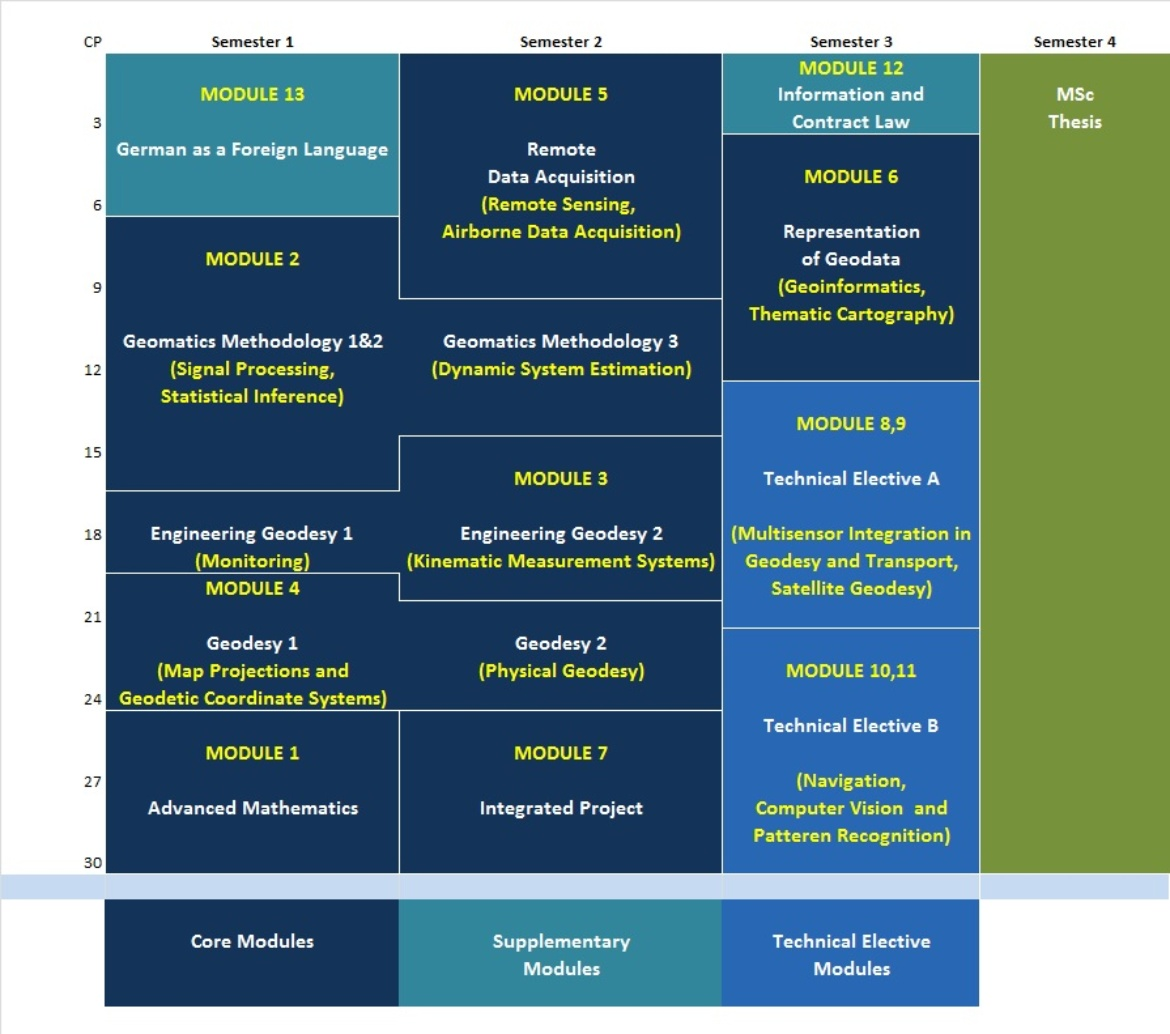 Modules overview (c)